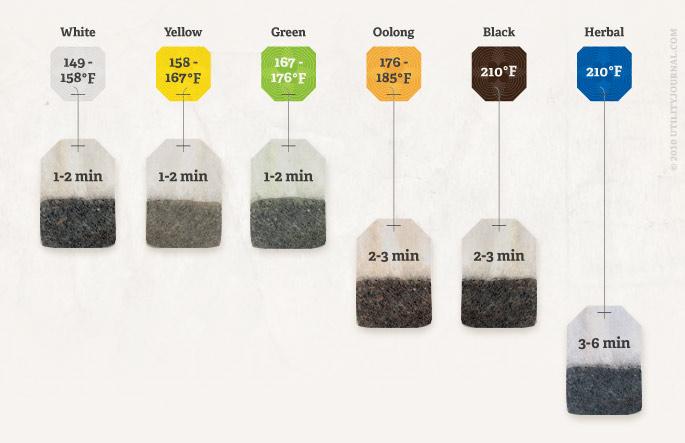 tipsheet tea chart